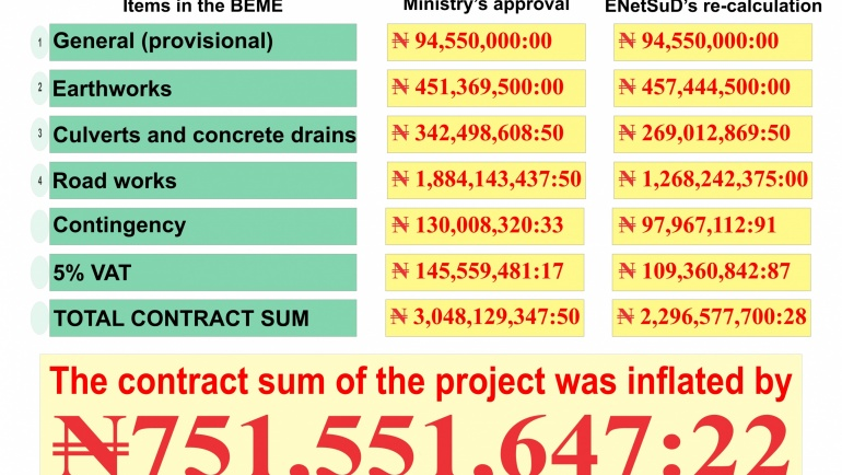 ARITHMETIC DOES NOT LIE, ENetSuD REPLIES KWARA COMMISSIONER FOR WORKS